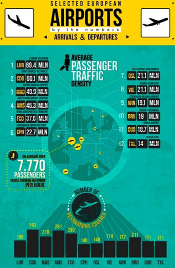 Selected european airports by the numbers Arrivals & Departures
